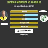 Thomas Meissner vs Laszlo Ur h2h player stats
