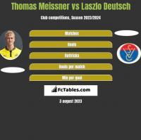 Thomas Meissner vs Laszlo Deutsch h2h player stats