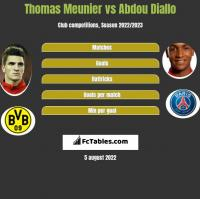 Thomas Meunier vs Abdou Diallo h2h player stats