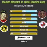 Thomas Meunier vs Abdul Rahman Baba h2h player stats