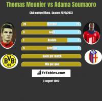 Thomas Meunier vs Adama Soumaoro h2h player stats