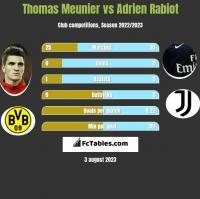 Thomas Meunier vs Adrien Rabiot h2h player stats