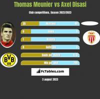 Thomas Meunier vs Axel Disasi h2h player stats