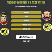 Thomas Meunier vs Axel Witsel h2h player stats