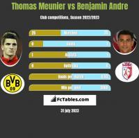 Thomas Meunier vs Benjamin Andre h2h player stats