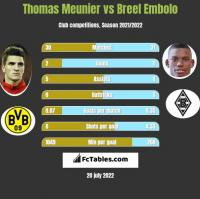 Thomas Meunier vs Breel Embolo h2h player stats
