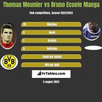 Thomas Meunier vs Bruno Ecuele Manga h2h player stats