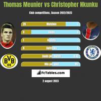 Thomas Meunier vs Christopher Nkunku h2h player stats