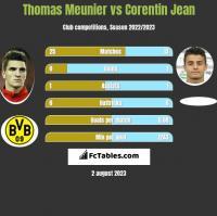 Thomas Meunier vs Corentin Jean h2h player stats