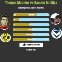 Thomas Meunier vs Damien Da Silva h2h player stats