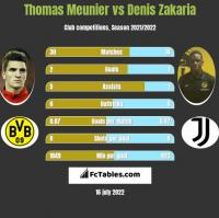 Thomas Meunier vs Denis Zakaria h2h player stats