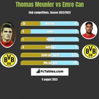 Thomas Meunier vs Emre Can h2h player stats