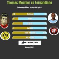 Thomas Meunier vs Fernandinho h2h player stats