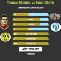 Thomas Meunier vs Fouad Chafik h2h player stats