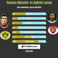 Thomas Meunier vs Gabriel Jesus h2h player stats