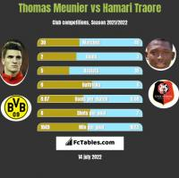 Thomas Meunier vs Hamari Traore h2h player stats