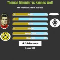 Thomas Meunier vs Hannes Wolf h2h player stats