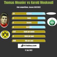 Thomas Meunier vs Harold Moukoudi h2h player stats