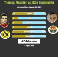 Thomas Meunier vs Ilkay Guendogan h2h player stats