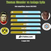Thomas Meunier vs Issiaga Sylla h2h player stats