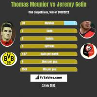 Thomas Meunier vs Jeremy Gelin h2h player stats