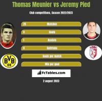 Thomas Meunier vs Jeremy Pied h2h player stats