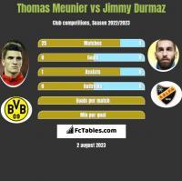 Thomas Meunier vs Jimmy Durmaz h2h player stats