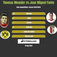Thomas Meunier vs Jose Miguel Fonte h2h player stats