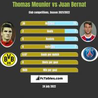 Thomas Meunier vs Juan Bernat h2h player stats
