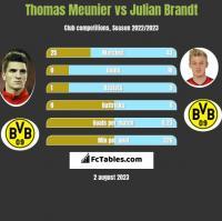 Thomas Meunier vs Julian Brandt h2h player stats