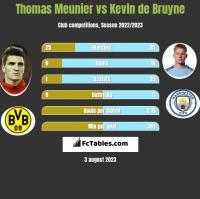 Thomas Meunier vs Kevin de Bruyne h2h player stats