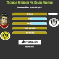 Thomas Meunier vs Kevin Rimane h2h player stats