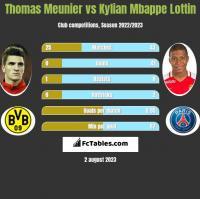 Thomas Meunier vs Kylian Mbappe Lottin h2h player stats