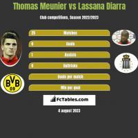 Thomas Meunier vs Lassana Diarra h2h player stats
