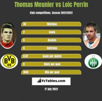 Thomas Meunier vs Loic Perrin h2h player stats