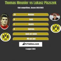 Thomas Meunier vs Lukasz Piszczek h2h player stats