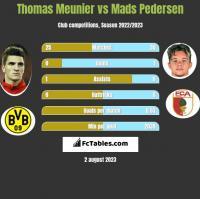 Thomas Meunier vs Mads Pedersen h2h player stats
