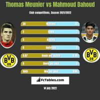 Thomas Meunier vs Mahmoud Dahoud h2h player stats