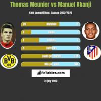 Thomas Meunier vs Manuel Akanji h2h player stats