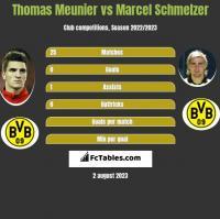 Thomas Meunier vs Marcel Schmelzer h2h player stats