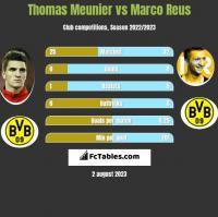 Thomas Meunier vs Marco Reus h2h player stats