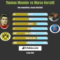 Thomas Meunier vs Marco Verratti h2h player stats