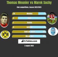 Thomas Meunier vs Marek Suchy h2h player stats