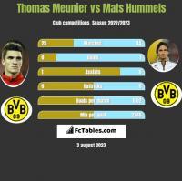 Thomas Meunier vs Mats Hummels h2h player stats