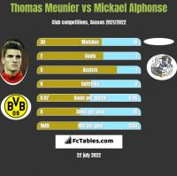 Thomas Meunier vs Mickael Alphonse h2h player stats