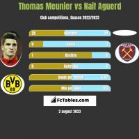 Thomas Meunier vs Naif Aguerd h2h player stats