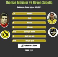 Thomas Meunier vs Neven Subotic h2h player stats