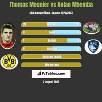 Thomas Meunier vs Nolan Mbemba h2h player stats