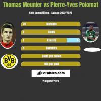 Thomas Meunier vs Pierre-Yves Polomat h2h player stats
