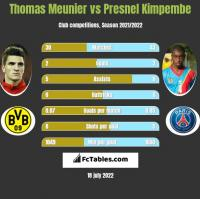 Thomas Meunier vs Presnel Kimpembe h2h player stats